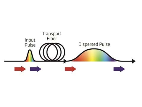 Figure 3 – Light is composed of different wavelengths (or colors). Blue light travels faster than red light. When light travels through a long stretch of fiber, the different wavelengths disperse in time, stretching the pulse. This is called chromatic dispersion.
