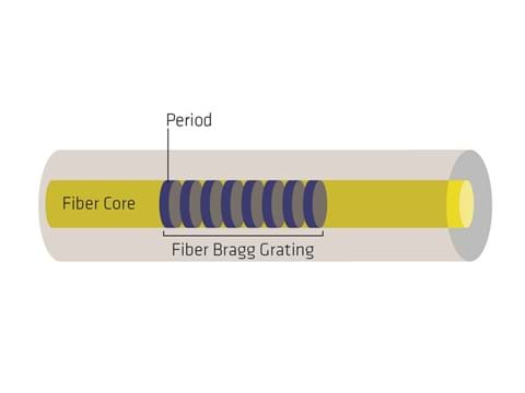 Figure 1 – A Fiber Bragg grating is a mirror-like structure inscribed within the core of an optical fiber.
