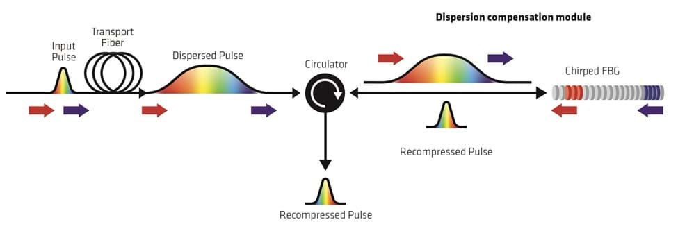 Figure 4 – By allowing slower moving wavelengths to reflect sooner, FBGs allow them to catch-up to faster moving wavelengths shortening the pulse again
