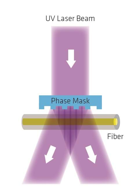 Figure 2 – FBGs can be written by exposing the optical fiber to a powerful UV light through a phase mask.